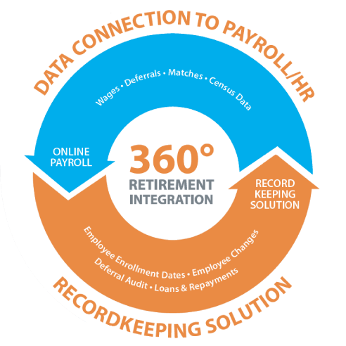 360 Retirement Integration